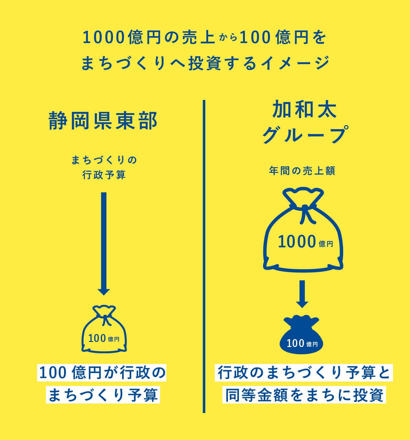 1000億円の売上から100億円をまちづくりへ投資するイメージ